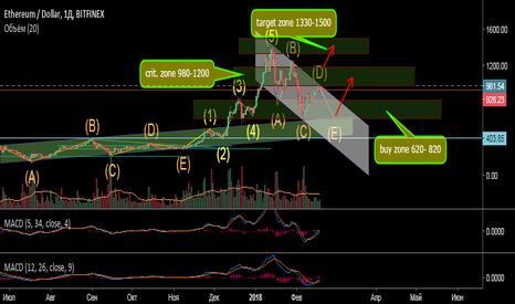 ETHUSD: ETH/USD Bitfinex.