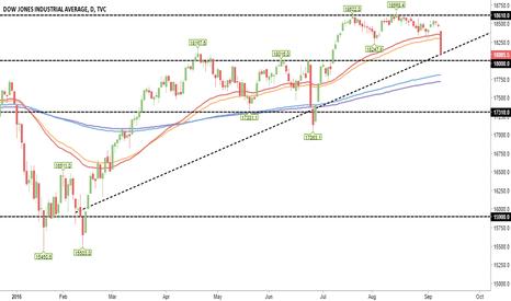 DJI: Dow Jones: 9/9/2016 Down -394 points