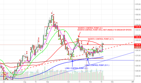 XAUUSD: HOLD SELL CALL