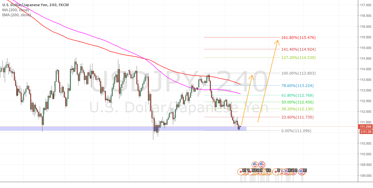 USDJPY Long setup at demand level