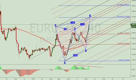 EURUSD: EURUSD. Bearish Butterfly about to complete