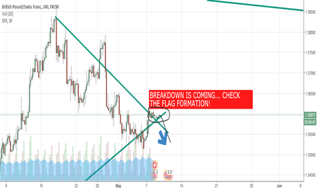 GBPCHF: GBPCHF... the Drop is coming