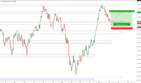 USDCHF: USD strenght before the rate hike