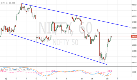 NIFTY: Nifty Downward Trending Channel Setup