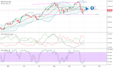NIFTY: Nifty view on this Week and Month