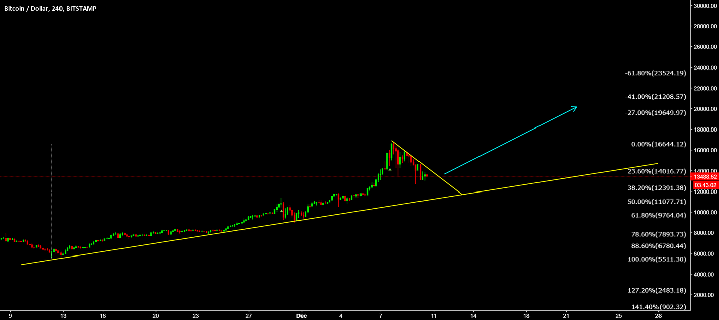 BTCUSD is setting up for the 20K