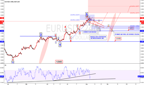 EURUSD: EURUSD Elliot wave analysis correction