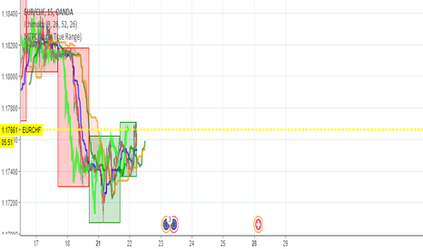 EURCHF: EURCHF Intraday Trade BUY