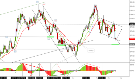 AUDUSD: Pair might bounce on Technical Support