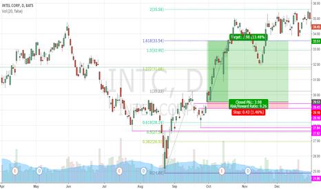 INTC: INTC CALL 13.48% FIBO