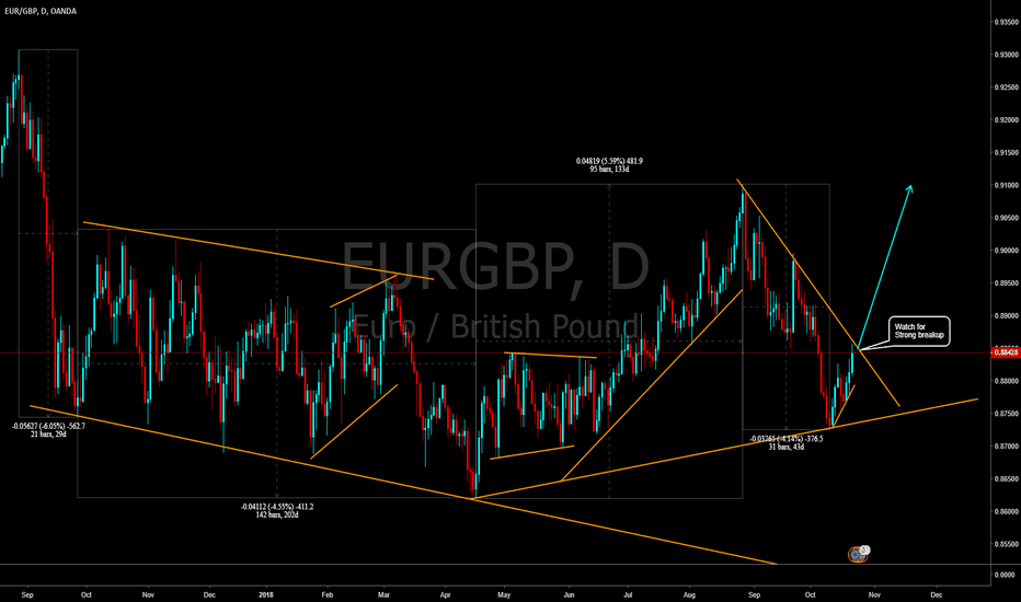EURGBP: Breaking up one EURGBP