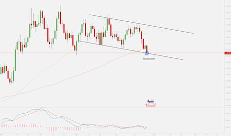 EURUSD: EURUSD possible buy zone, ready for a bounce