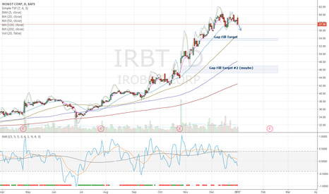 IRBT: IRBT Top (overbought weekly)