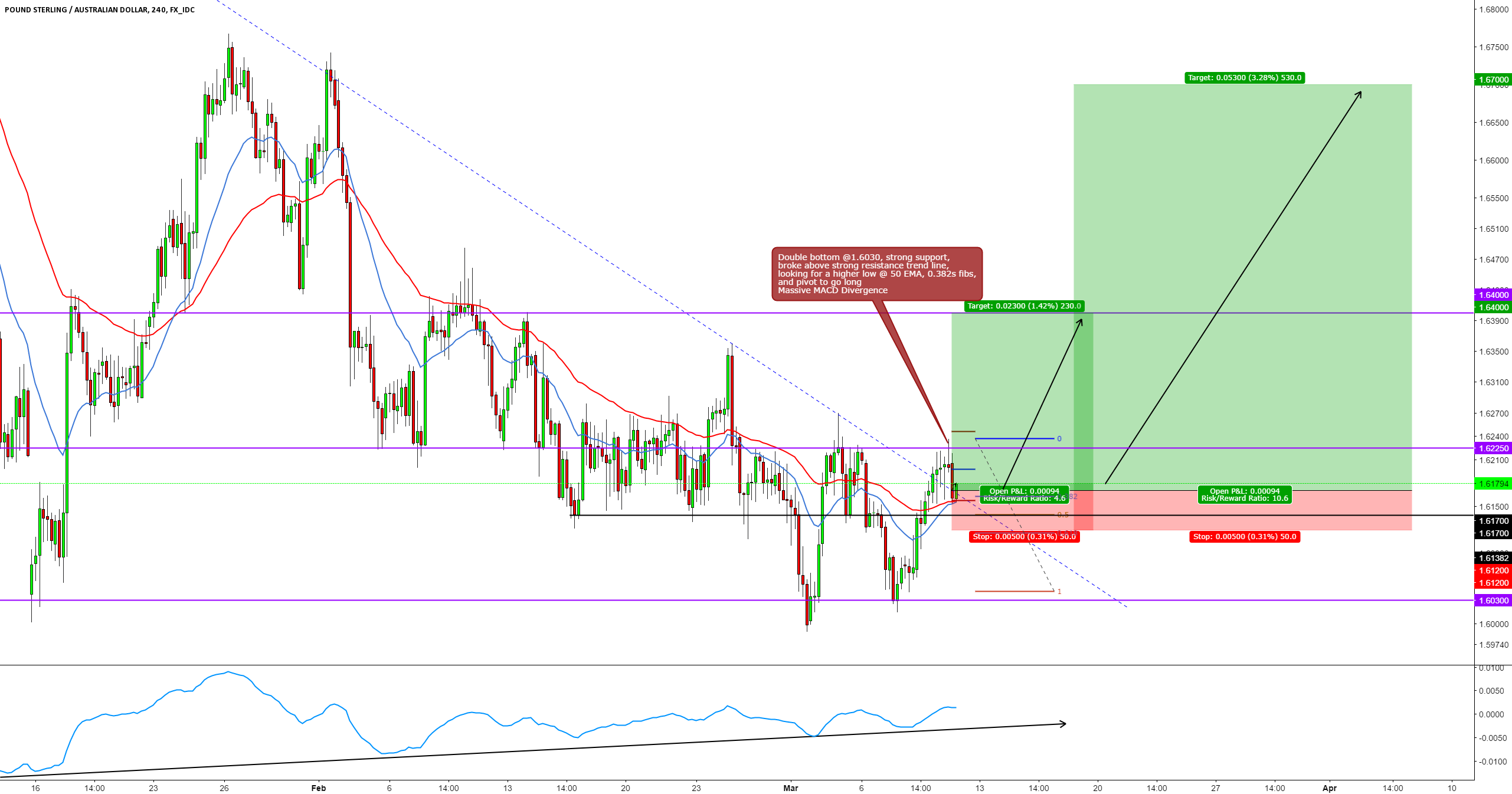 GBPAUD LONG 4 HR BREAK AND RETEST TRADE SETUP
