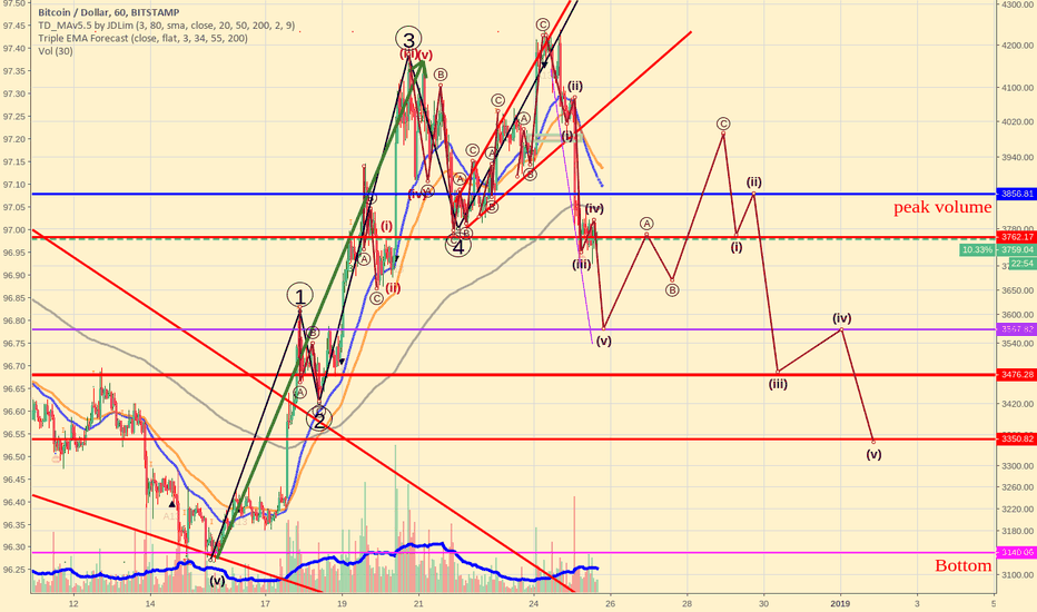 BTCUSD: Bitcoin's probable correction scenario based on Elliott Waves