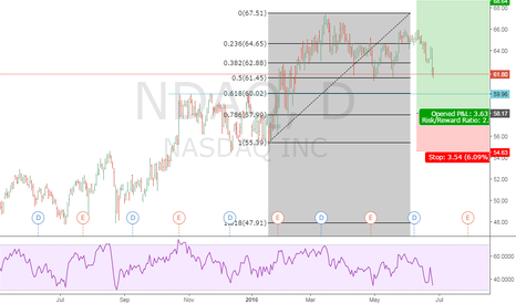 NDAQ: NASDAQ
