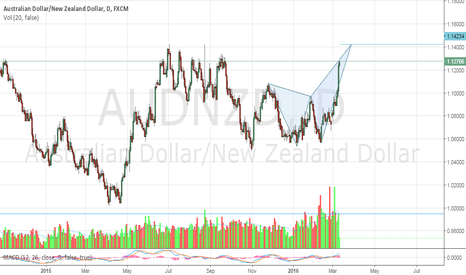 AUDNZD: Butterfly short