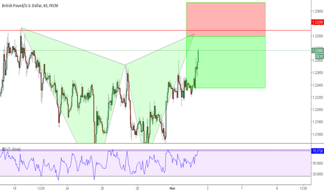GBPUSD: GBPUSD  Bearish Gartley Formation