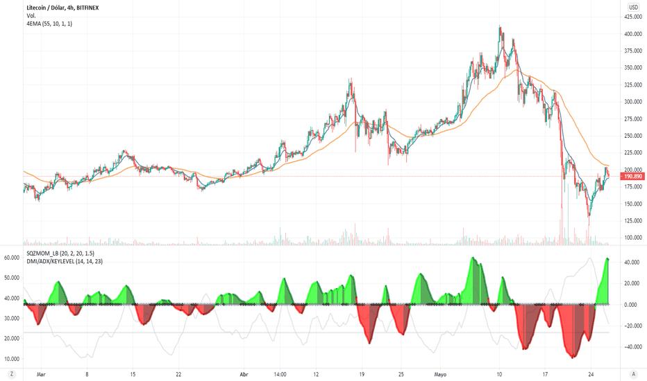 litecoin grafico mercado bitcoin