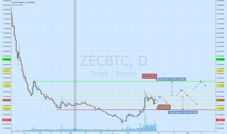 ZECBTC: Is cryptocommunity needed in ZEC?