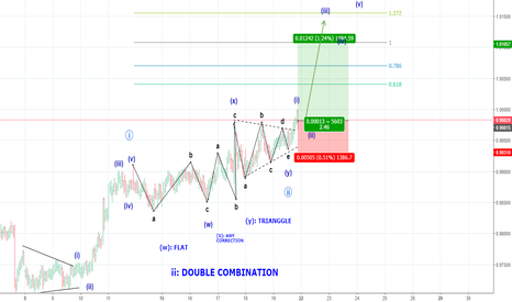 AUDCAD: Buy AUDCAD: Double Combination Pattern #Neowave