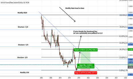 GBPNZD: GBPNZD- Longterm Long trade-Potential trade idea