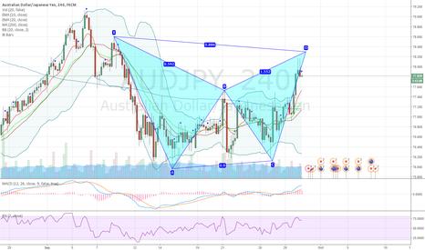 AUDJPY: AUDJPY bearish bat on 4H chart