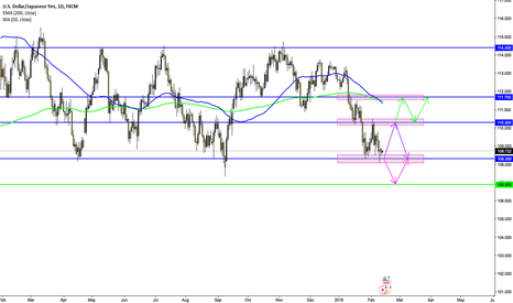 USDJPY: USD/JPY PRICE ACTION