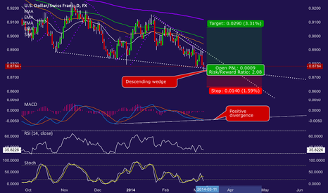 USDCHF: Positive divergence on descending wedge