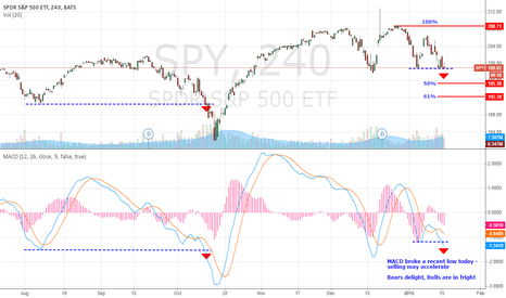 SPY: SPY - MACD breakdown signals downside to $195, $192
