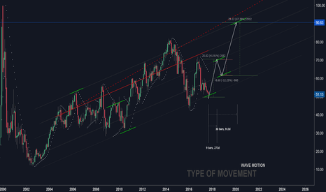 QCOM: QCOM shares will rise...
