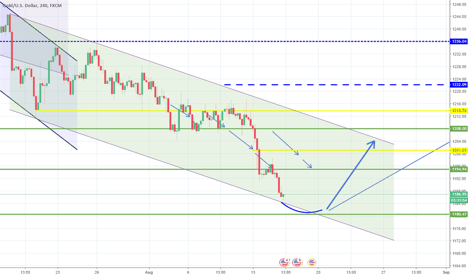 XAUUSD: Another Target hit. No risks now. Await for break out.