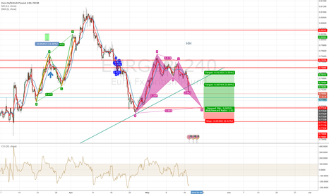 EURGBP: bullish bat on eurgpb