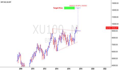 XU100: BIST100 - Turkish stock market target price 120 k