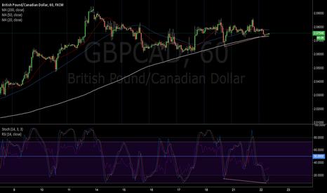 GBPCAD: Bullish Divergence on GBPCAD