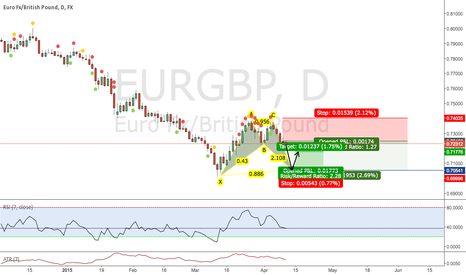 EURGBP: Bat pattern, go long @ 0.7055