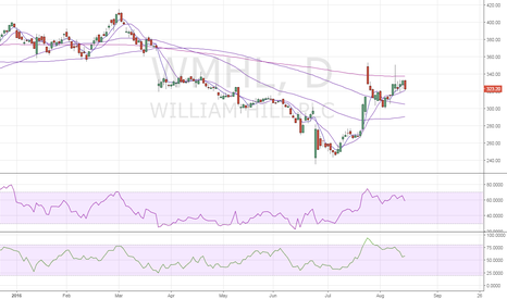 WMH: William Hill – Eyes 100-DMA