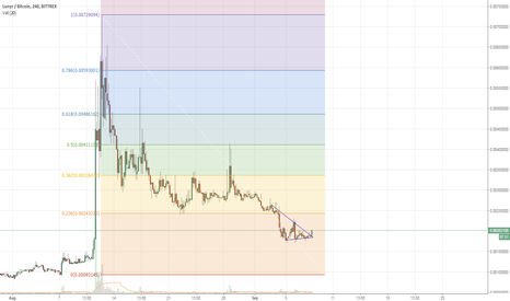 LUNBTC: Looking at Lunyr again