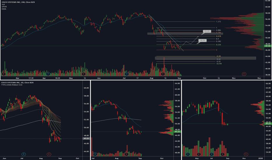 CSCO Stock Price and Chart — NASDAQ:CSCO — TradingView