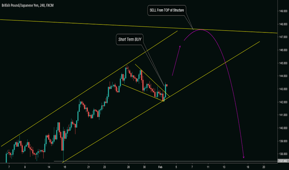 GBPJPY: GBP/JPY: Trade Forecasting   !!
