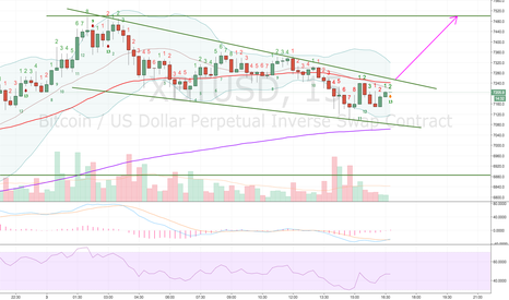 XBTUSD: Short term idea XBTUSD (15 m chart)