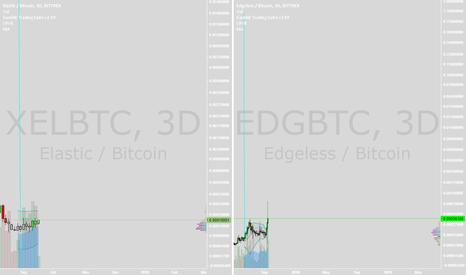 EDGBTC: XEL and EDG pump commence.