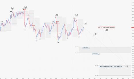 BUND: BUND / D1 : Timing pour shorter d'ici qq jours/semaines
