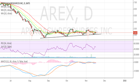 AREX: Using support to establish an entry position.