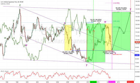 USDJPY: The final dropping should be pressed by DXY
