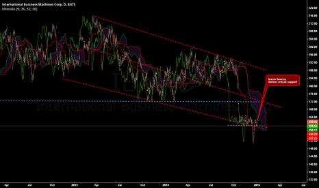 IBM:  more selling in IBM??at critical support with kumo bounce