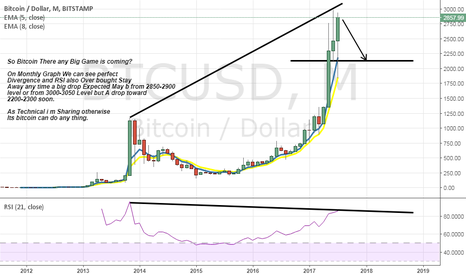 BTCUSD: Bitcoin Some thing going to big So Be Alert.