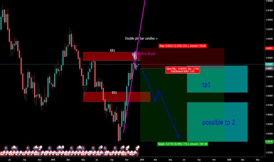 NZDCAD: NZDCAD- Long term Short position