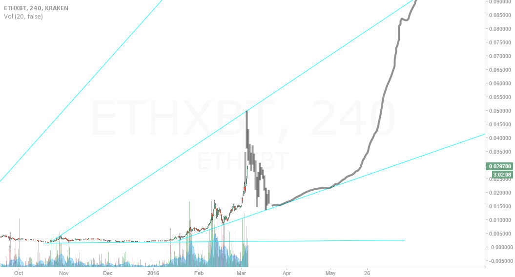 The bubble ETHEREUM is drawing.