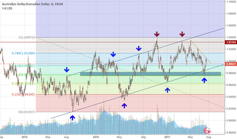 AUDCAD: The obvious choice should our scenario play out !!!!!!!